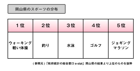 岡山県スポーツ分布
