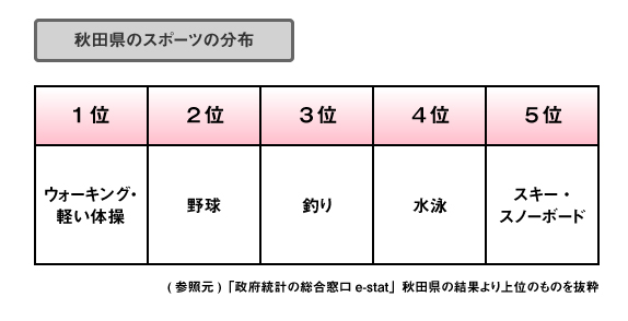 秋田県スポーツ分布