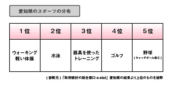 愛知県のスポーツ分布