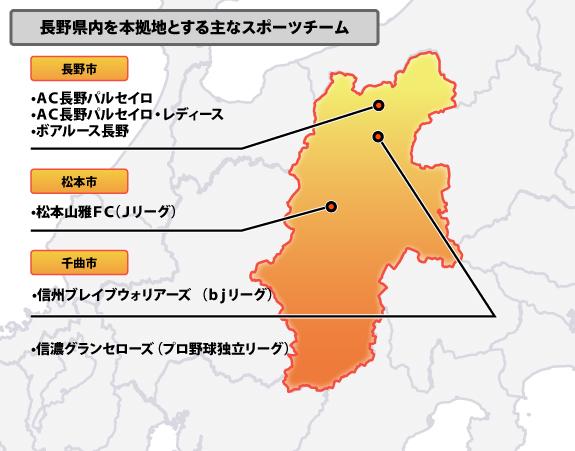 長野県のスポーツ分布