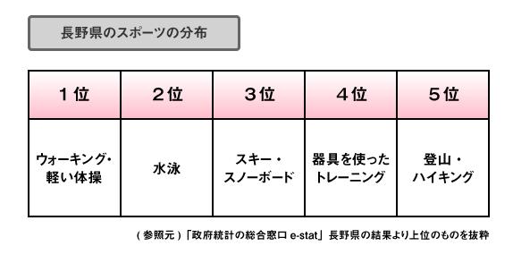 長野県のスポーツランキング